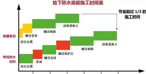 杜高牌聚乙烯丙纶复合(SBC)防水卷材